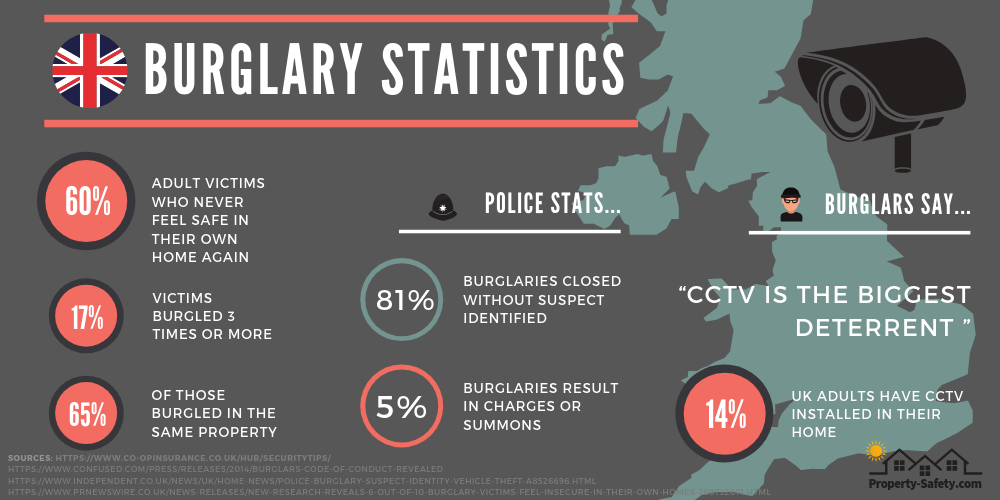 UK Burglary Statistics Show You How To Keep The Bad Guys Out!
