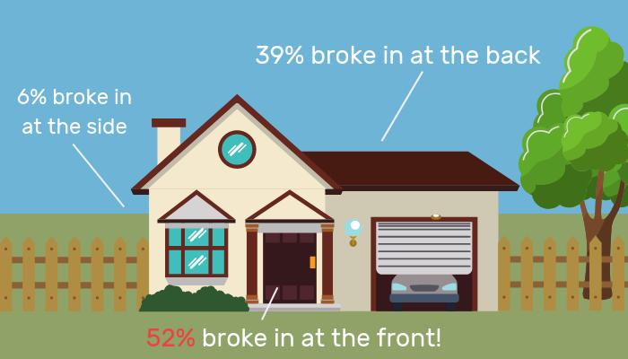 home security where do burglars break in