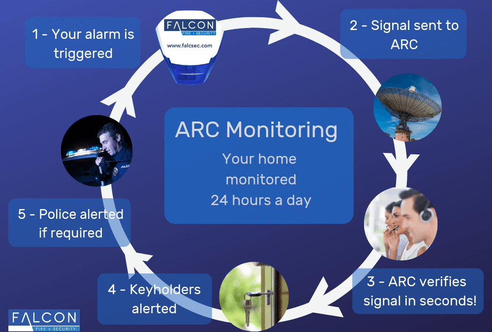 Who's monitoring your home alarm system?